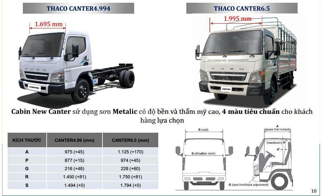 Fuso-499-65-2t1-3t5-0101 Thông số kỹ thuật xe tải Mitsubishi Fuso 2T5 và 3T5 Canter 4.99 và 6.5