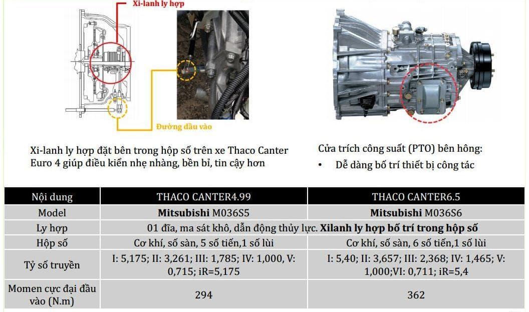 Fuso-499-65-2t1-3t5-0113 Thông số kỹ thuật xe tải Mitsubishi Fuso 2T5 và 3T5 Canter 4.99 và 6.5