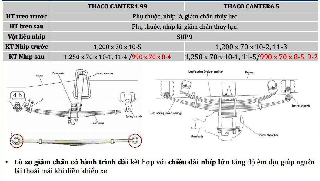 Fuso-499-65-2t1-3t5-0115 Thông số kỹ thuật xe tải Mitsubishi Fuso 2T5 và 3T5 Canter 4.99 và 6.5