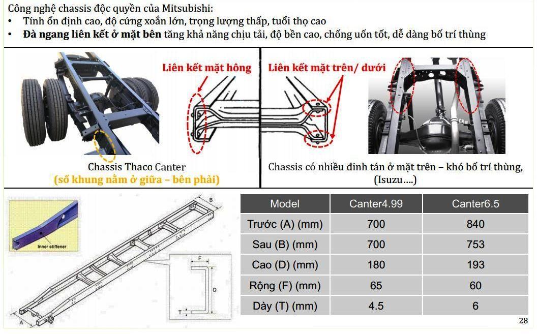 Fuso-499-65-2t1-3t5-0118 Thông số kỹ thuật xe tải Mitsubishi Fuso 2T5 và 3T5 Canter 4.99 và 6.5