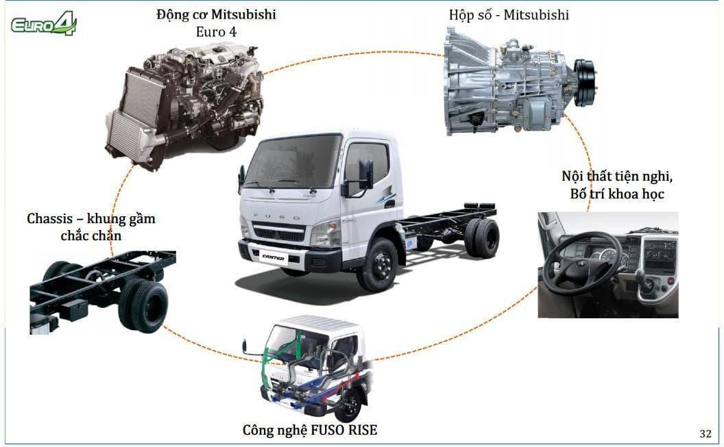 Fuso-499-65-2t1-3t5-0122 Thông số kỹ thuật xe tải Mitsubishi Fuso 2T5 và 3T5 Canter 4.99 và 6.5