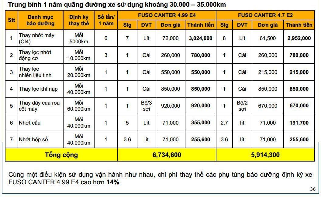 Fuso-499-65-2t1-3t5-0125 Thông số kỹ thuật xe tải Mitsubishi Fuso 2T5 và 3T5 Canter 4.99 và 6.5