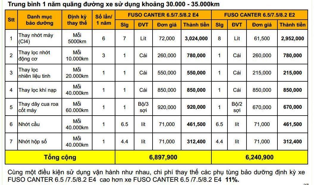 Fuso-499-65-2t1-3t5-0126 Thông số kỹ thuật xe tải Mitsubishi Fuso 2T5 và 3T5 Canter 4.99 và 6.5