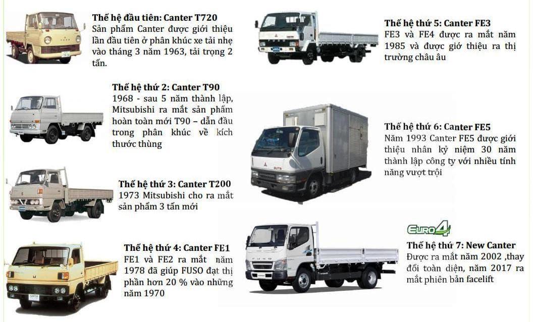 Fuso-499-65-2t1-3t5-0127 Thông số kỹ thuật xe tải Mitsubishi Fuso 2T5 và 3T5 Canter 4.99 và 6.5