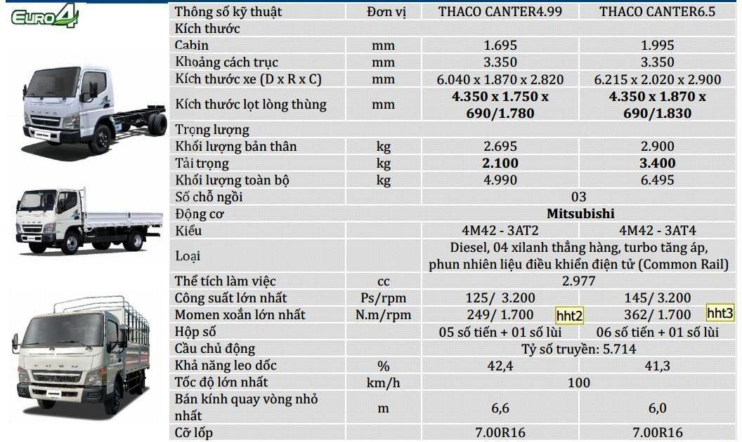 Fuso-499-65-2t1-3t5-0129 Thông số kỹ thuật xe tải Mitsubishi Fuso 2T5 và 3T5 Canter 4.99 và 6.5