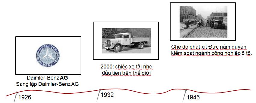 ls-daimler-1 Thương hiệu Mitsubishi Fuso - Dòng xe tải cao cấp 2020