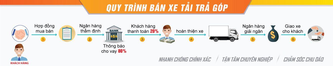 ban-xe-tra-gop Mua bán xe tải trả góp Bảo Lộc - 2020